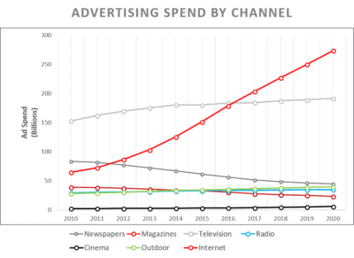 Internet advertising spend through 2020